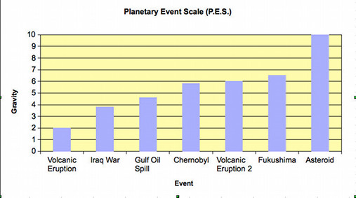 Planetary Event Scale