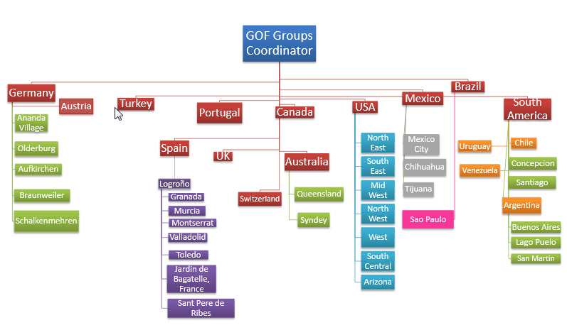 groups_flowchart_022015
