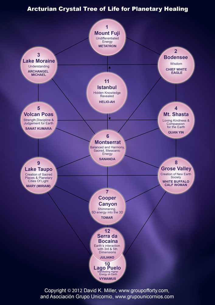 Arcturian Crystal Tree of Life for Planetary Healing