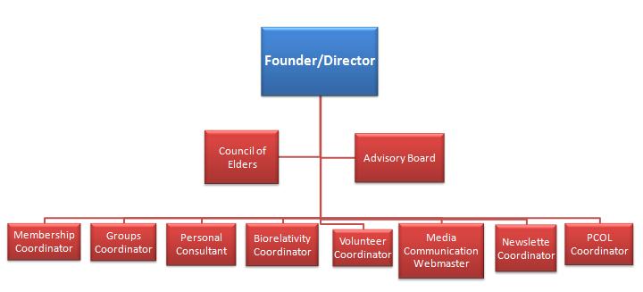 organizational flowchart